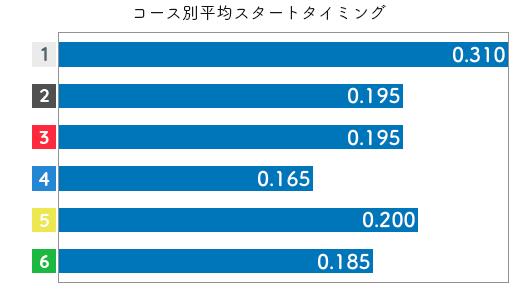 八十岡 恵美選手のスタート成績データ(2020-1)