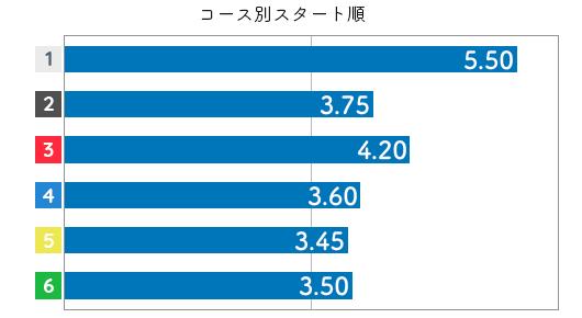 八十岡 恵美選手のスタート成績データ(2020-2)