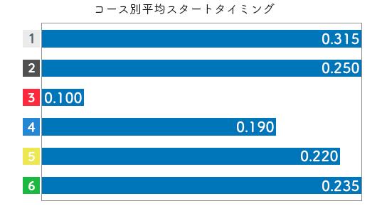 横田 悠衣選手のスタート成績データ(2020-1)