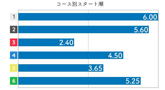 横田 悠衣選手のスタート成績データ(2020-2)