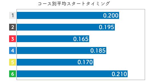向井田 真紀選手のスタート成績データ(2019-1)