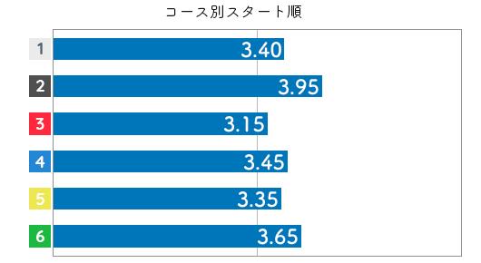 向井田 真紀選手のスタート成績データ(2019-2)
