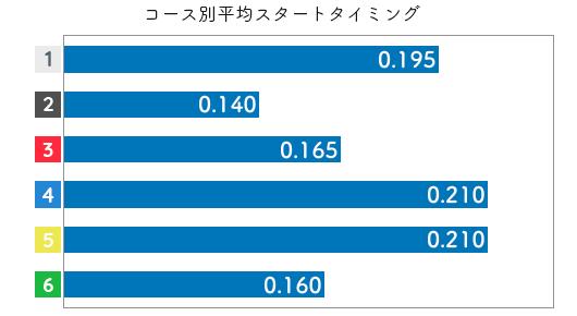 勝又 桜選手のスタート成績データ(2020-1)