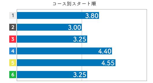 勝又 桜選手のスタート成績データ(2020-2)