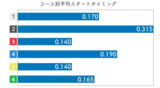 白石 有美選手のスタート成績データ(2020-1)