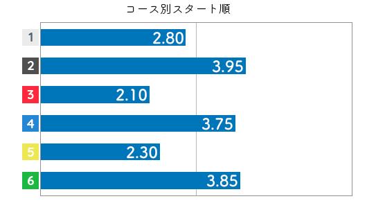 白石 有美選手のスタート成績データ(2020-2)