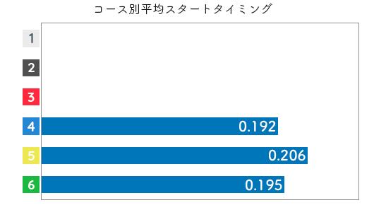 吉田 杏美選手のスタート成績データ(2021-1)