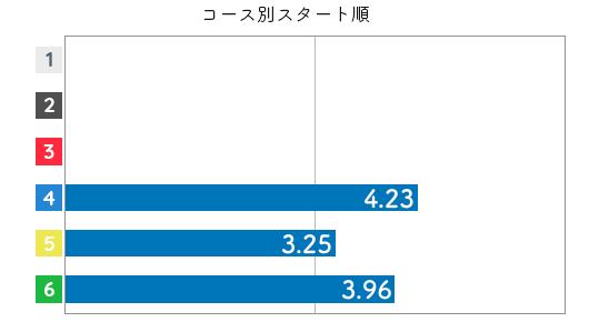 吉田 杏美選手のスタート成績データ(2021-2)