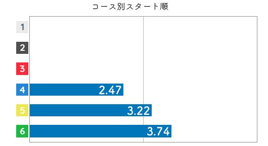 山川 波乙選手のスタート成績データ(2021-2)
