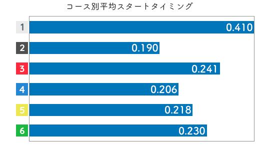 大石 真央選手のスタート成績データ(2021-1)