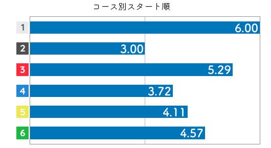 大石 真央選手のスタート成績データ(2021-2)