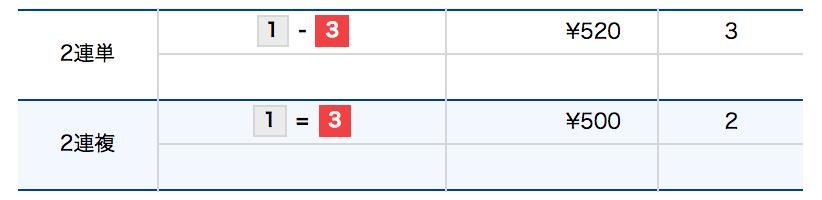 競艇(ボートレース)-2連単と2連複の比較
