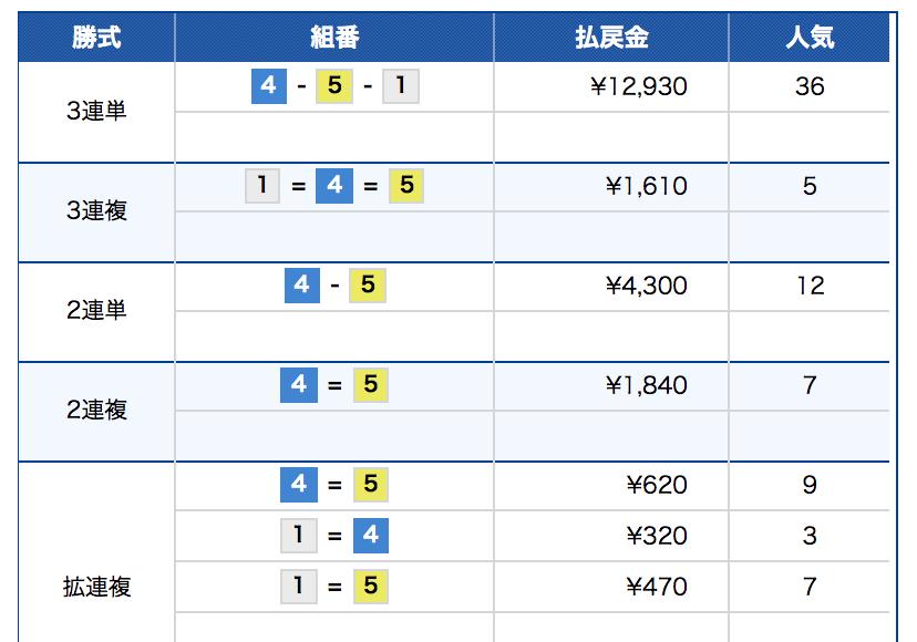 競艇(ボートレース)-拡連複とBOX買い比較