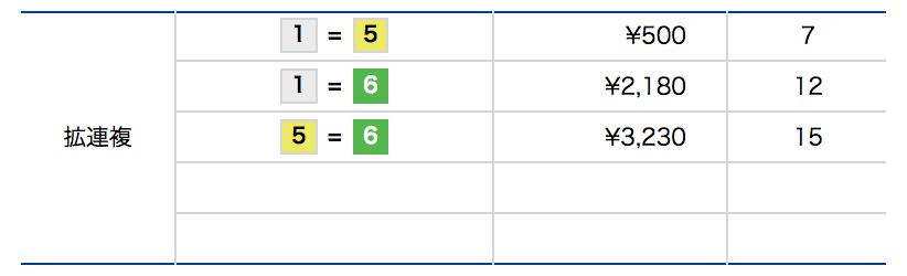 競艇(ボートレース)-拡連複の例