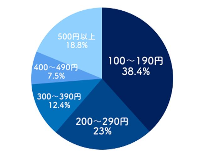 競艇(ボートレース)-拡連複の平均配当割合