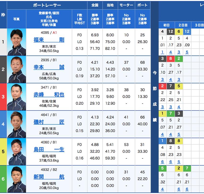 競艇(ボートレース)の二連単高配当解説-出走表