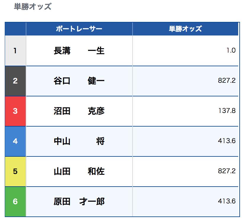競艇(ボートレース)の単勝解説(福岡)-オッズ