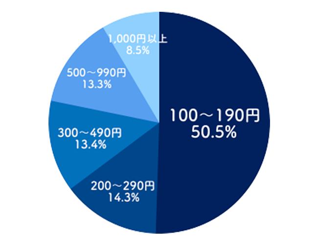 競艇(ボートレース)-単勝の平均配当割合