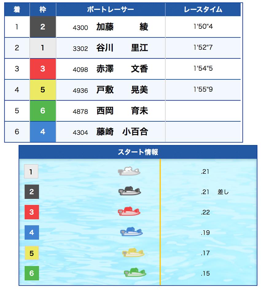 競艇(ボートレース)の単勝解説(女子戦)-レース結果