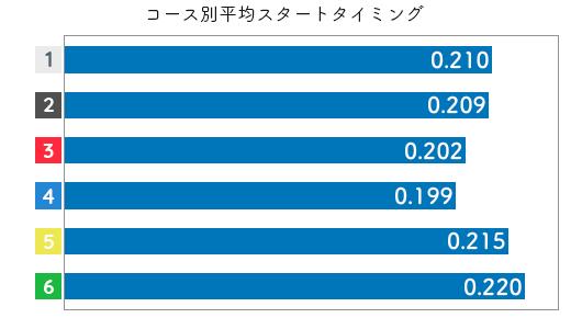 福島陽子-2021late-st