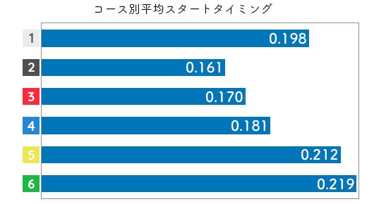 渋田治代-2021late-st
