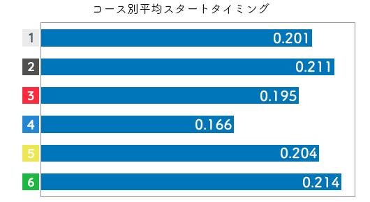藤田美代-2021late-st