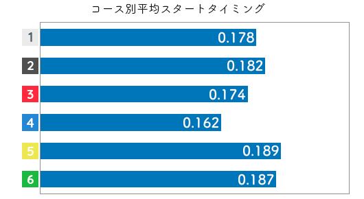 中里優子-2021late-st