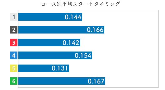 岸恵子-2021late-st
