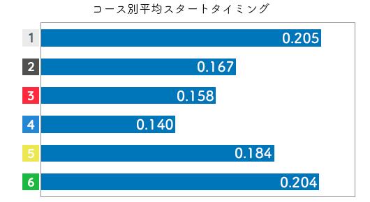 五反田忍-2021late-st