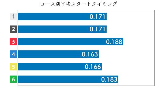 香川素子-2021late-st