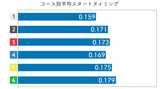 三松直美-2021late-st