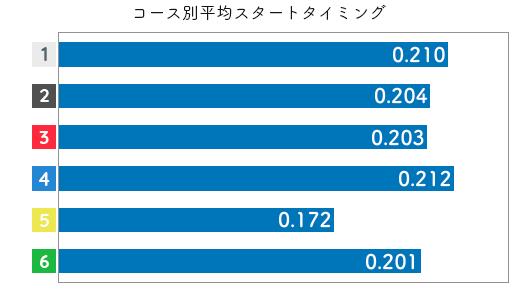 茶谷桜-2021late-st