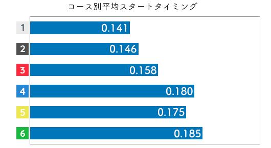 田口節子-2021late-st
