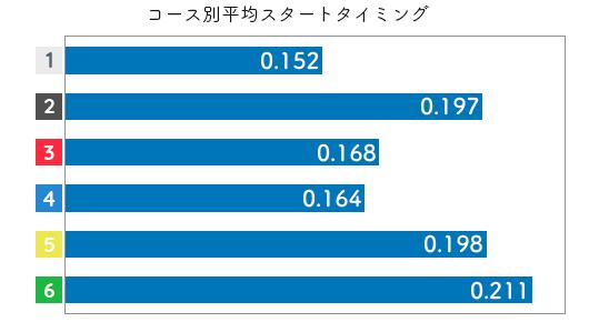 古賀千晶-2021late-st