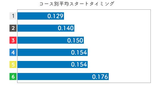 長嶋万記-2021late-st