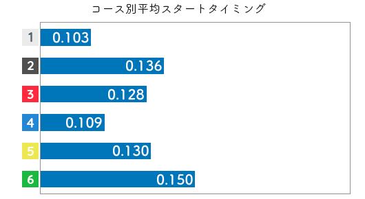 鈴木成美-2021late-st