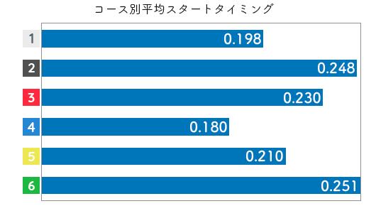 菅野はやか-2021late-st