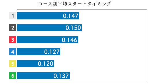 藤崎小百合-2021late-st