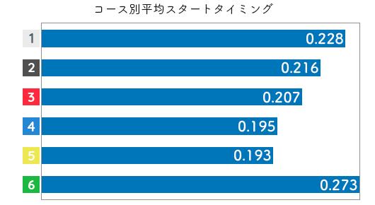 飯田佳江-2021late-st