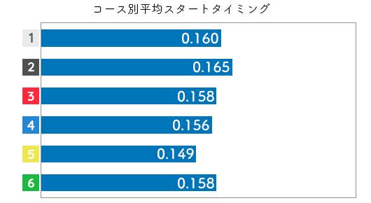 松本晶恵-2021late-st