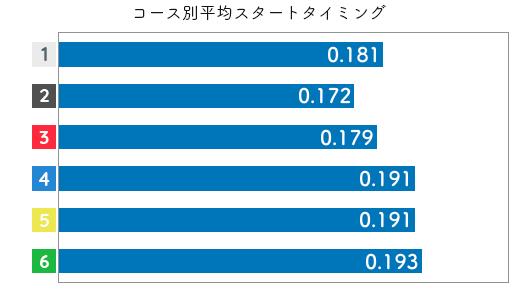 川野芽唯-2021late-st