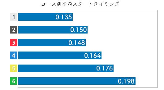 深川麻奈美-2021late-st