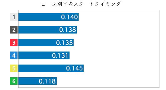 平高奈菜-2021late-st