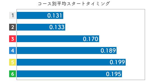 鎌倉涼-2021late-st