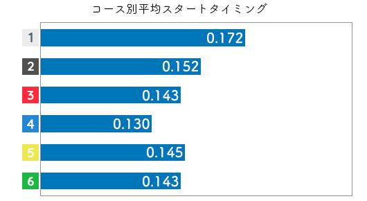塩崎桐加-2021late-st