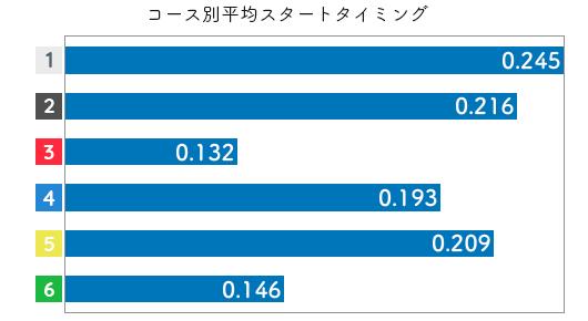 森 世里-2021late-st
