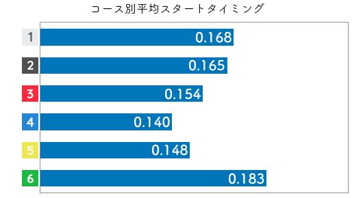 豊田結-2021late-st