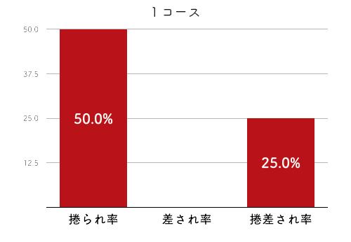 高石梨菜-2021late-2