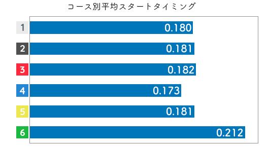 高石梨菜-2021late-st