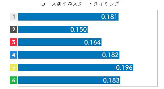 喜多須杏奈-2021late-st